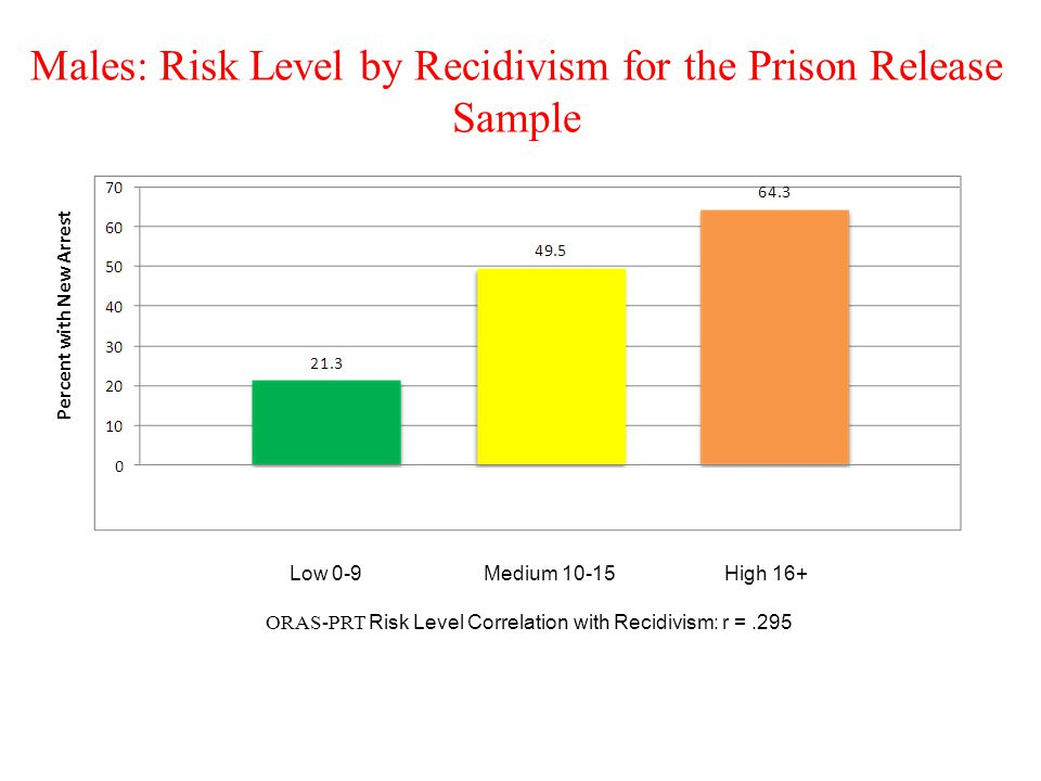 Males: Risk Level by Recidivism for the Prison Release Sample