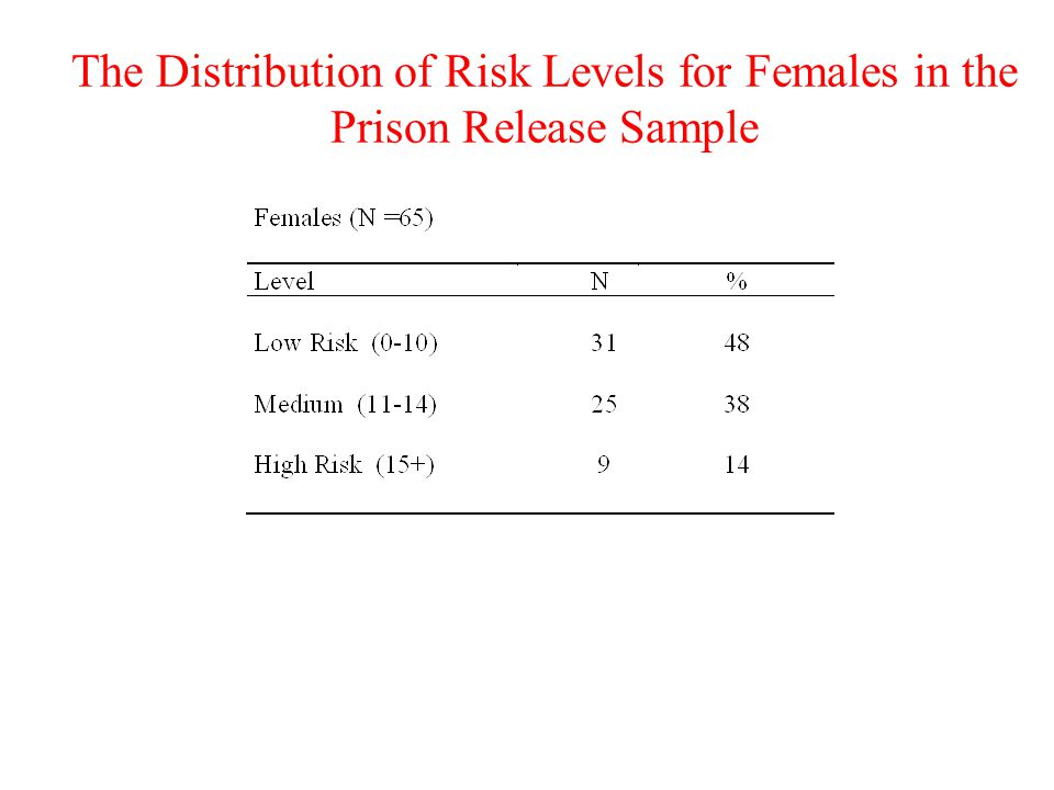 The Distribution of Risk Levels for Females in the Prison Release Sample