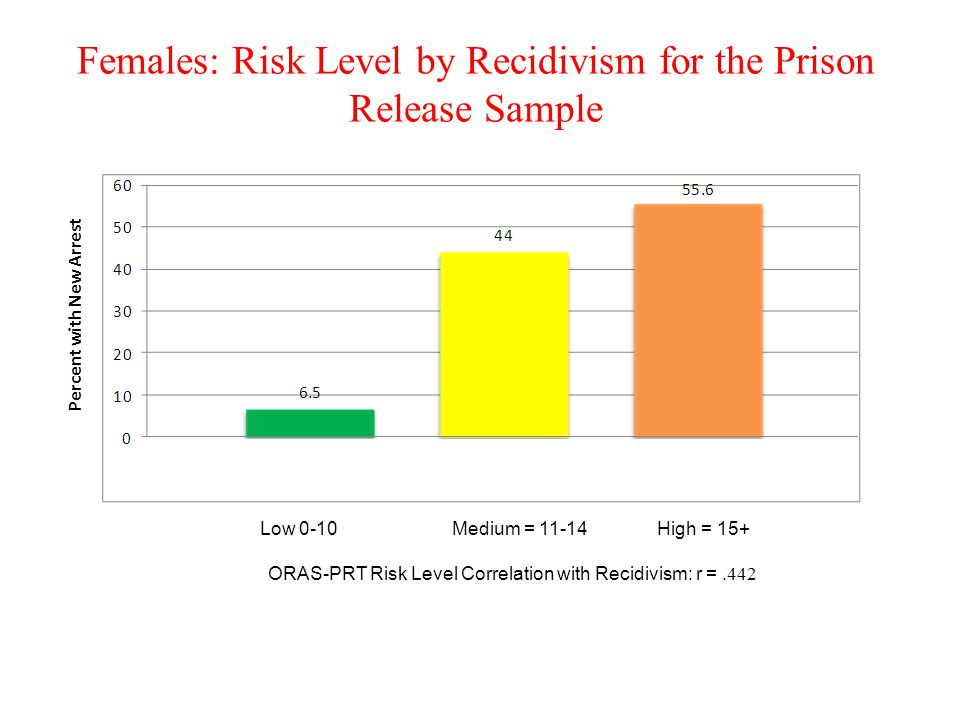 Females: Risk Level by Recidivism for the Prison Release Sample