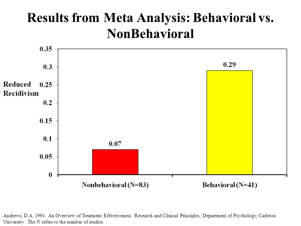 Results from Meta Analysis: Behavioral vs. NonBehavioral