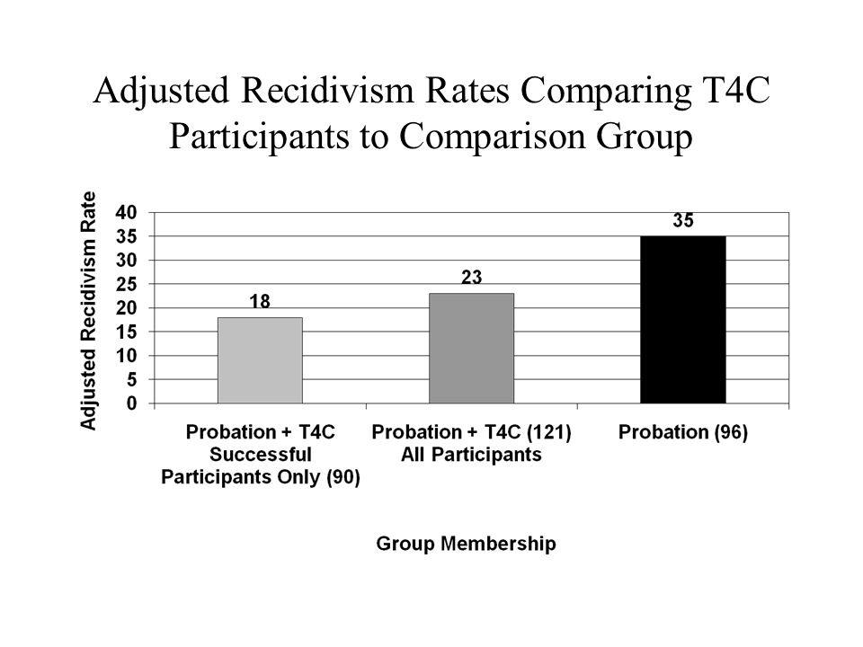 Adjusted Recidivism Rates Comparing T4C Participants to Comparison Group