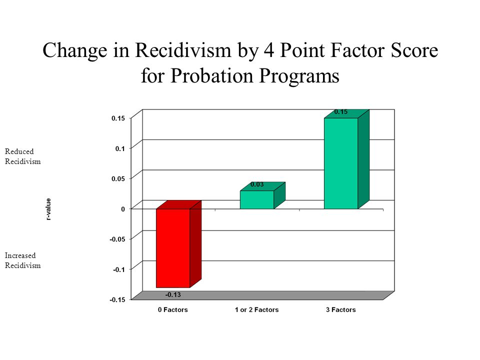 Change in Recidivism by 4 Point Factor Score for Probation Programs