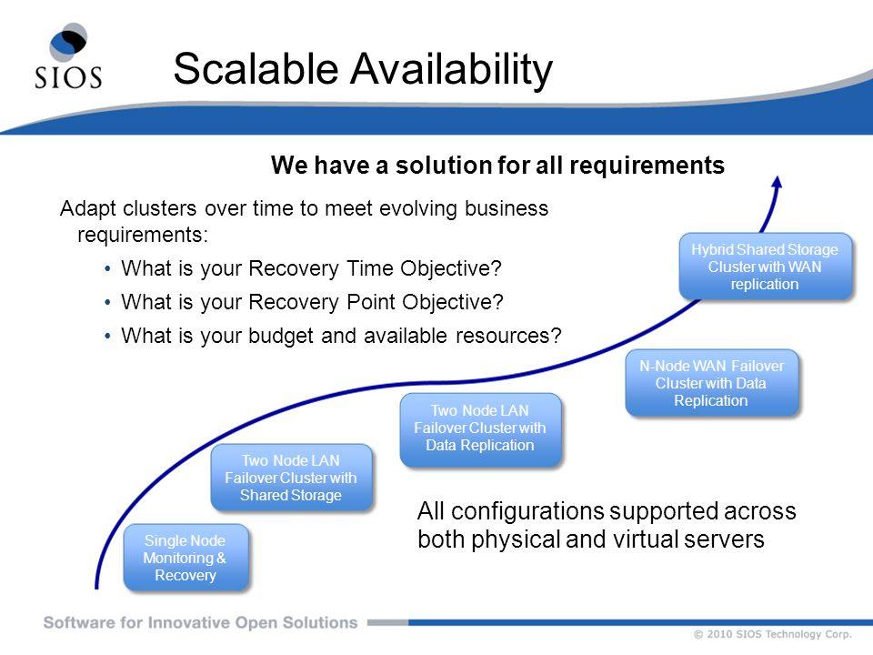 Scalable Availability