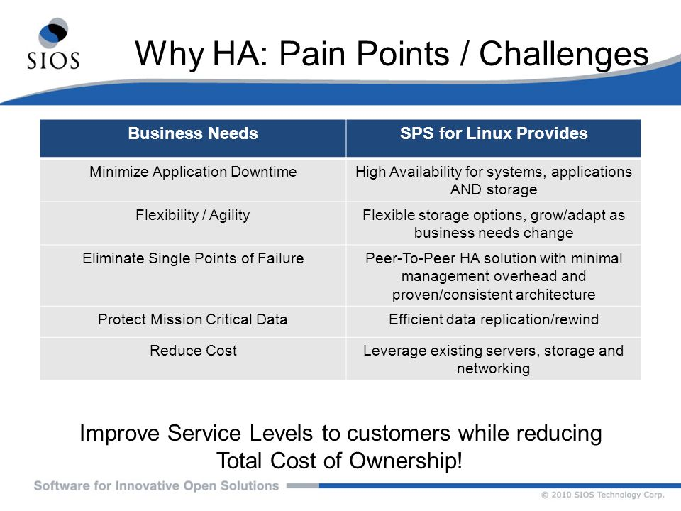 Why HA: Pain Points / Challenges