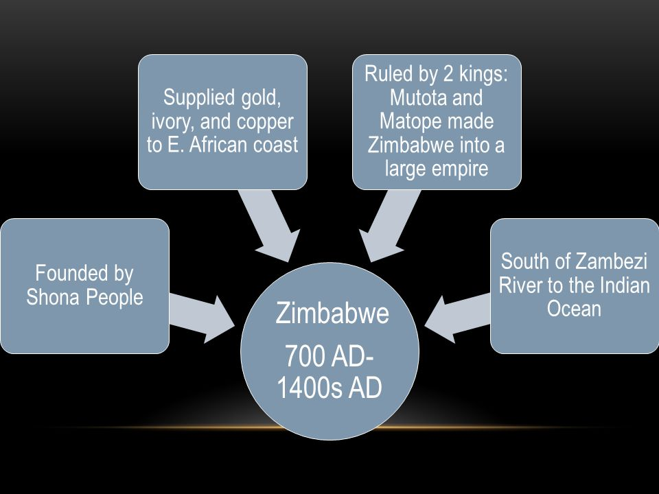 Zimbabwe 700 AD-1400s AD. Founded by Shona People. Supplied gold, ivory, and copper to E. African coast.