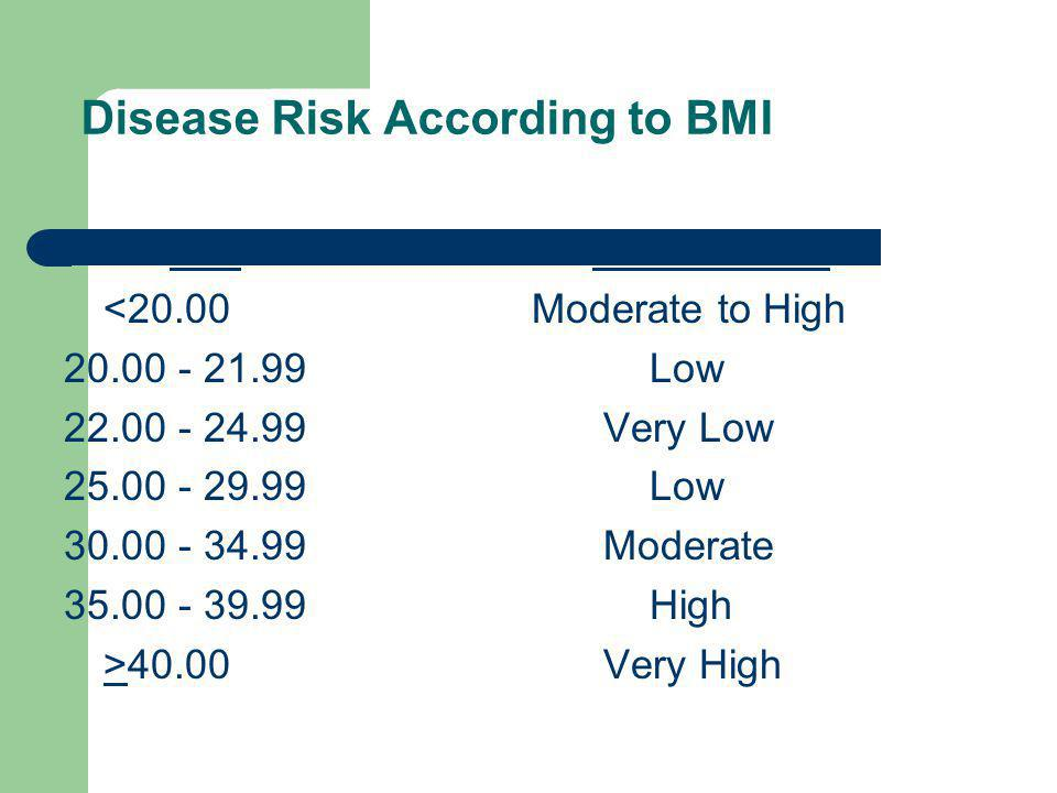 Disease Risk According to BMI