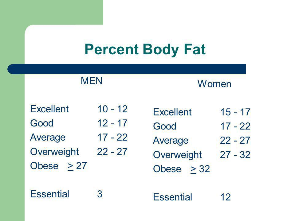 Percent Body Fat MEN Women Excellent 10 - 12 Excellent 15 - 17