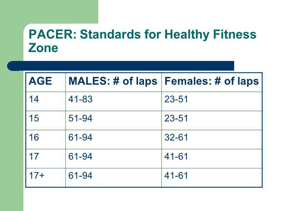 PACER: Standards for Healthy Fitness Zone