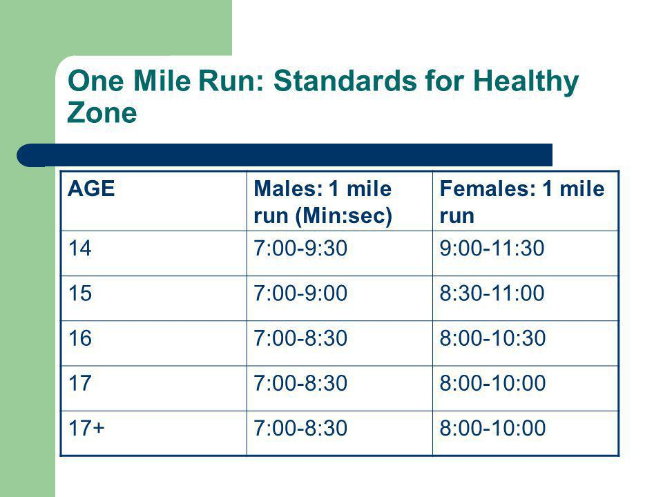 One Mile Run: Standards for Healthy Zone