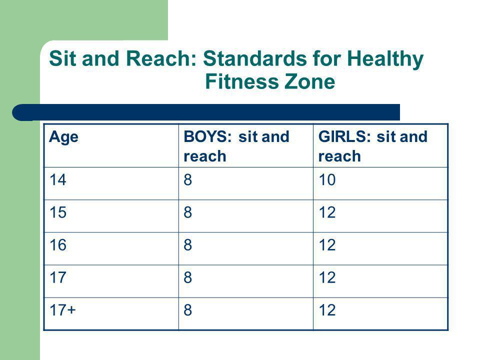Sit and Reach: Standards for Healthy Fitness Zone