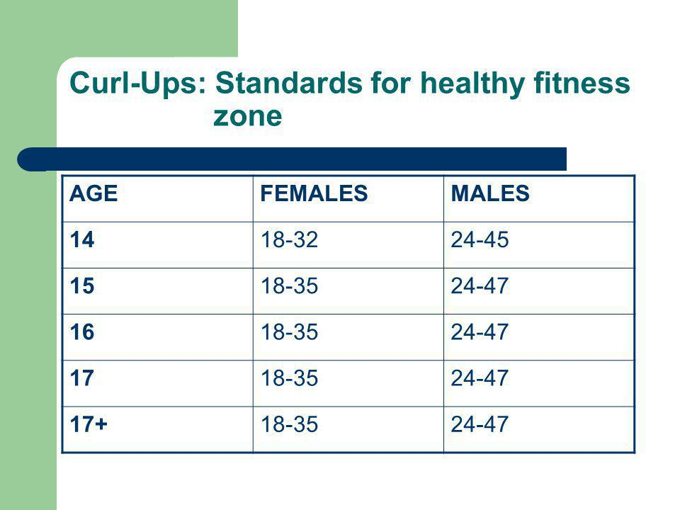 Curl-Ups: Standards for healthy fitness zone
