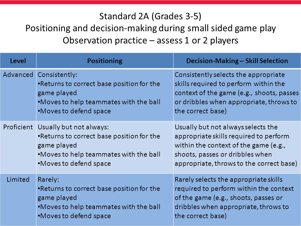 Decision-Making – Skill Selection