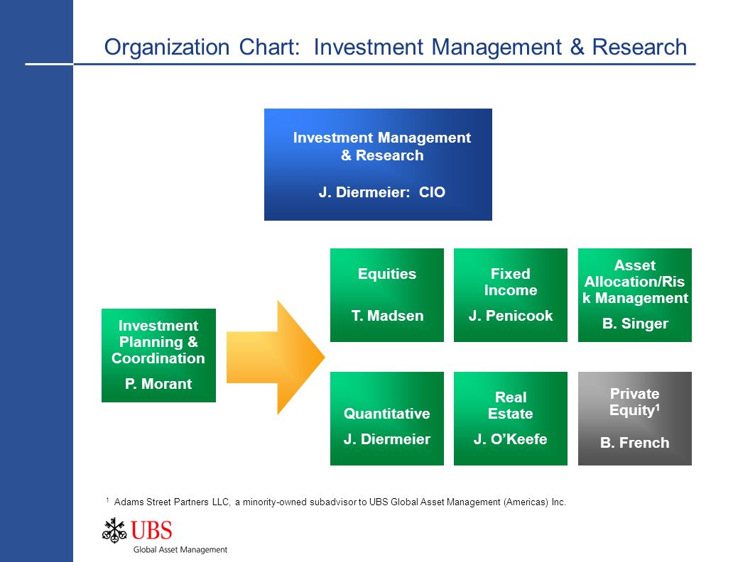 Organization Chart: Investment Management & Research