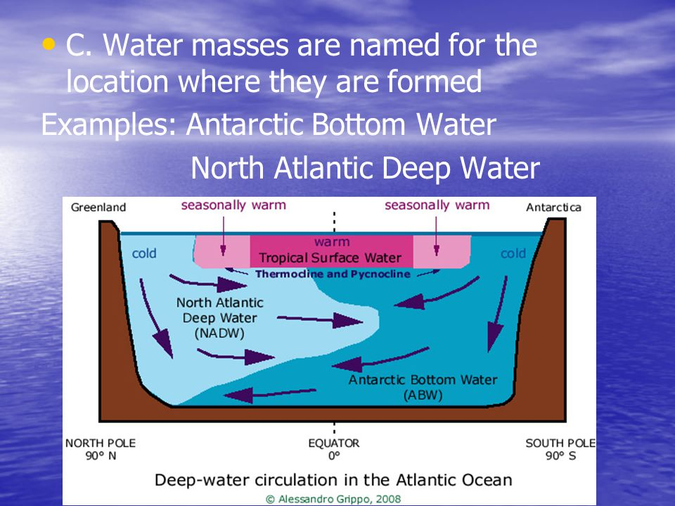 C. Water masses are named for the location where they are formed