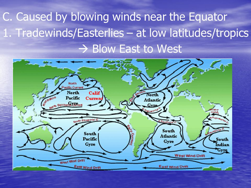 C. Caused by blowing winds near the Equator 1