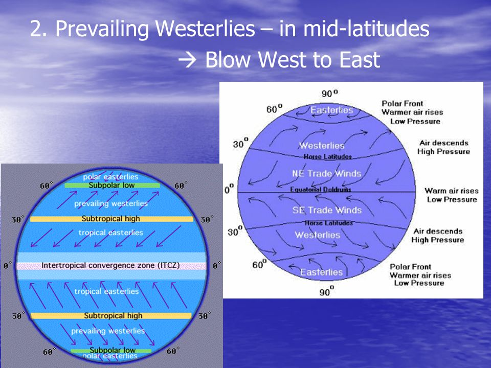 2. Prevailing Westerlies – in mid-latitudes
