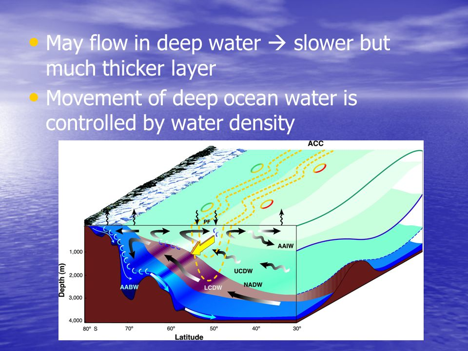 May flow in deep water  slower but much thicker layer
