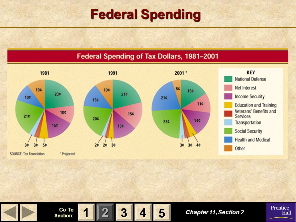 Federal Spending 1 3 4 5 Chapter 11, Section 2