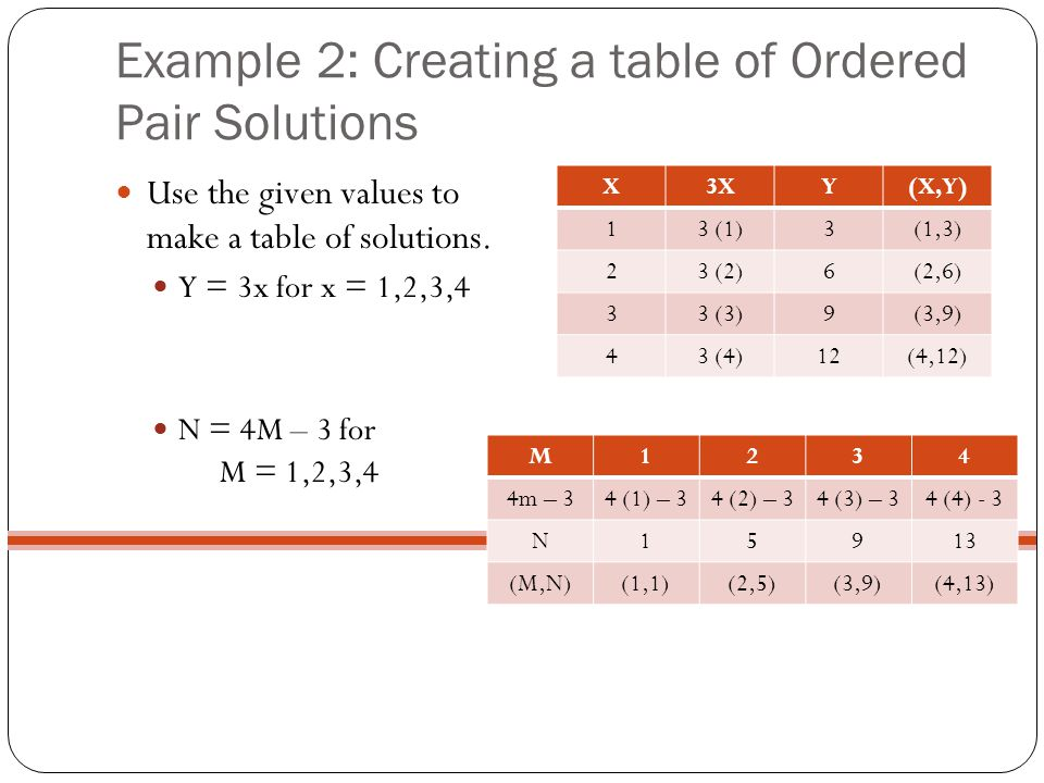 Example 2: Creating a table of Ordered Pair Solutions