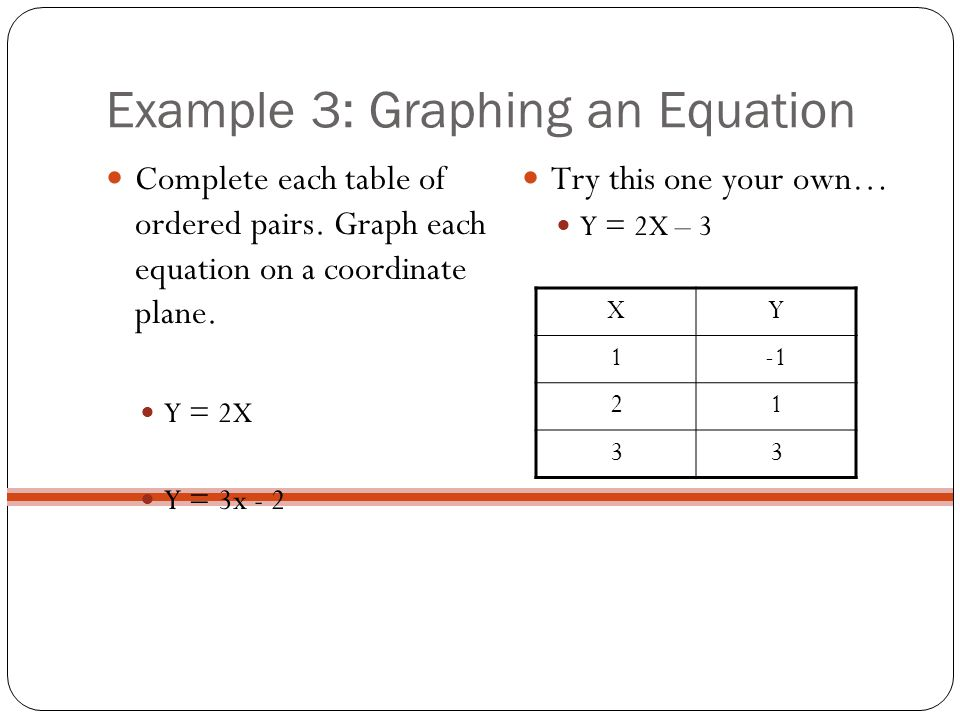 Example 3: Graphing an Equation