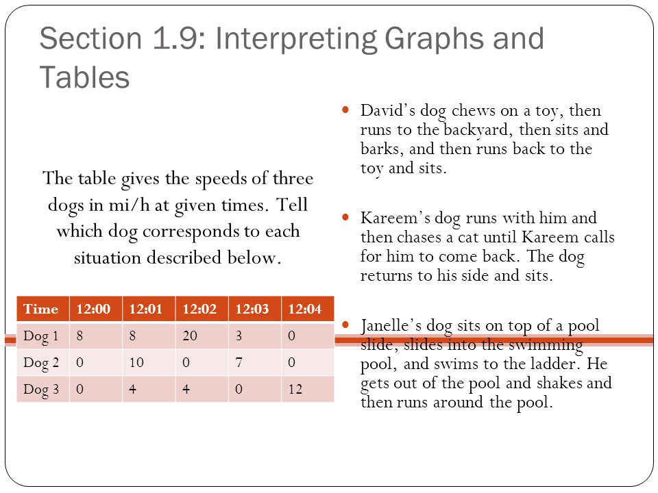 Section 1.9: Interpreting Graphs and Tables