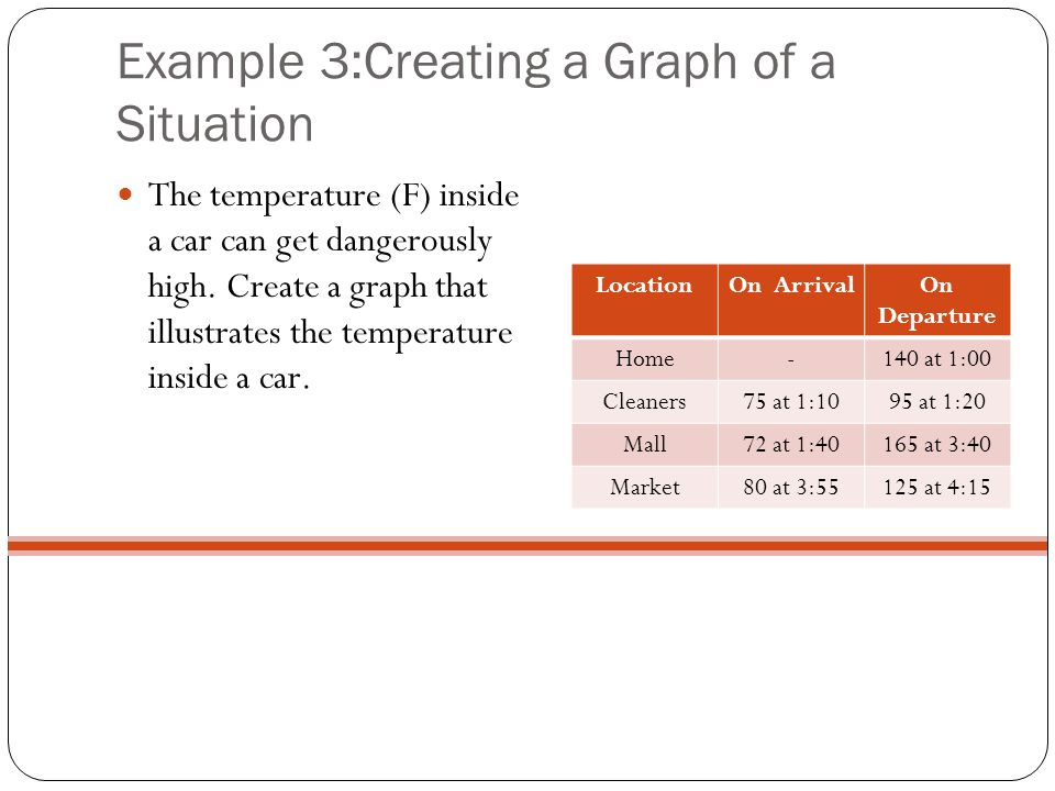 Example 3:Creating a Graph of a Situation