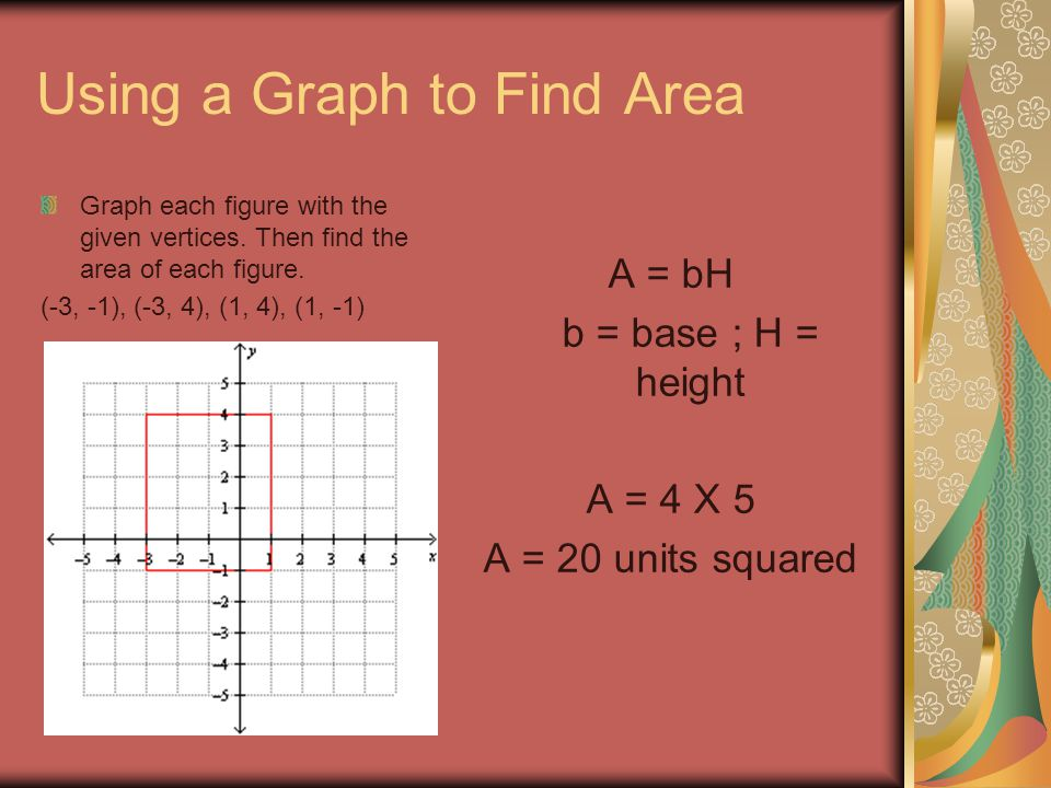 Using a Graph to Find Area