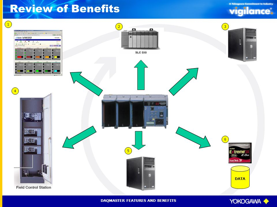 Review of Benefits 1. 2. 3. 4. 1. View data from anywhere be accessing the MW100 built-in Webserver.