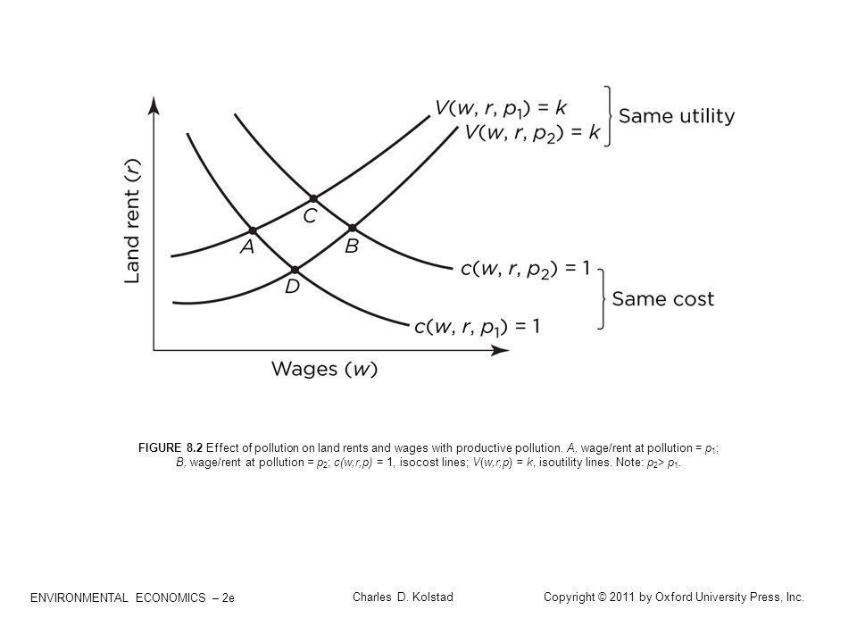 FIGURE 8.2 Effect of pollution on land rents and wages with productive pollution. A, wage/rent at pollution = p1;