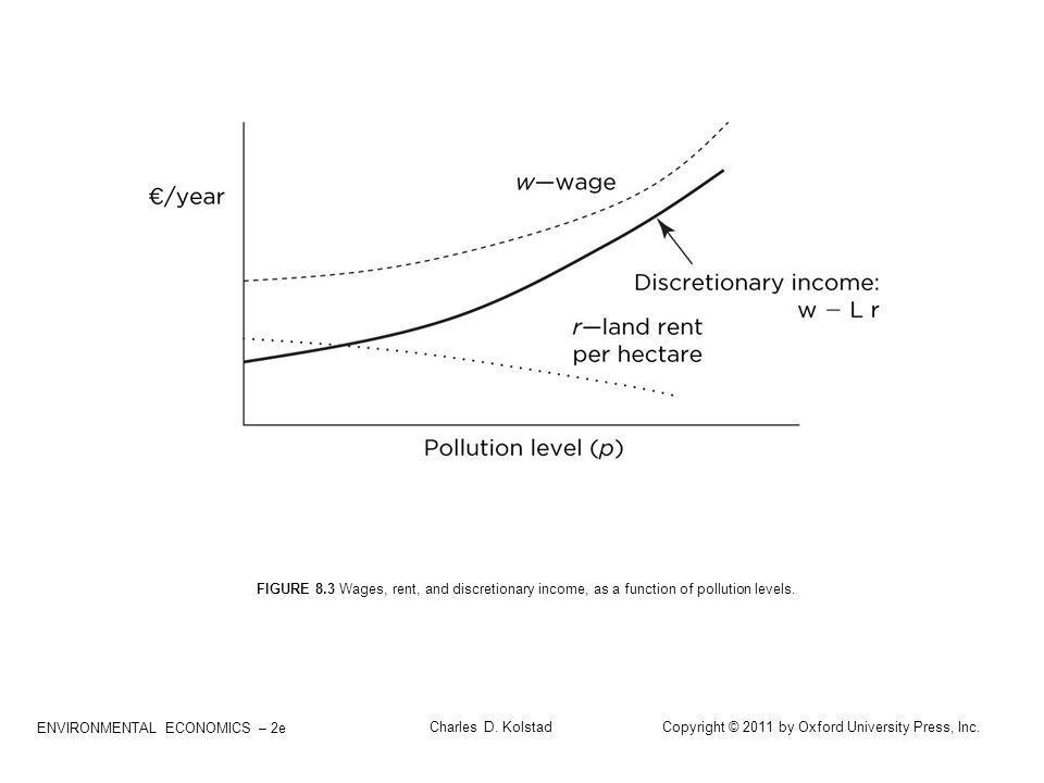 FIGURE 8.3 Wages, rent, and discretionary income, as a function of pollution levels.