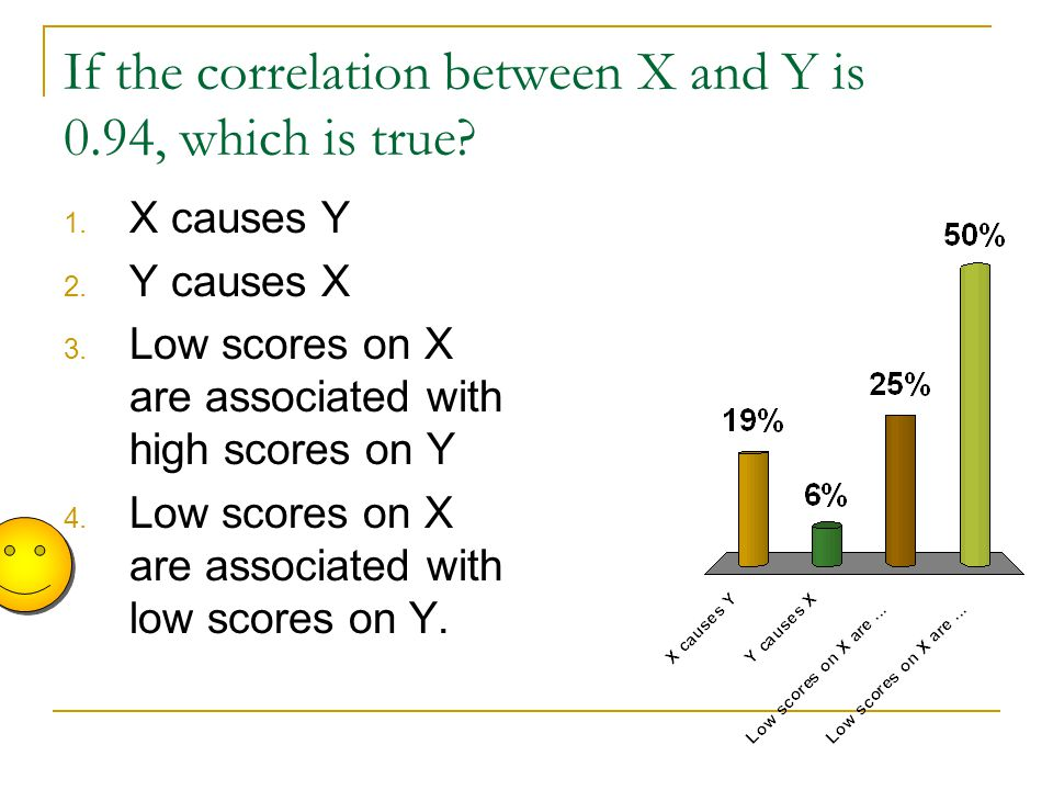 If the correlation between X and Y is 0.94, which is true