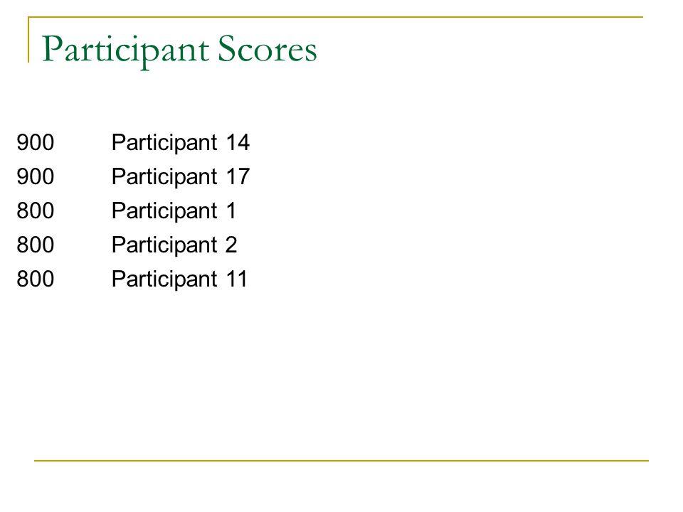 Participant Scores 900 Participant 14 Participant 17 800 Participant 1