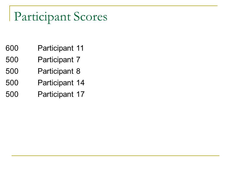 Participant Scores 600 Participant 11 500 Participant 7 Participant 8