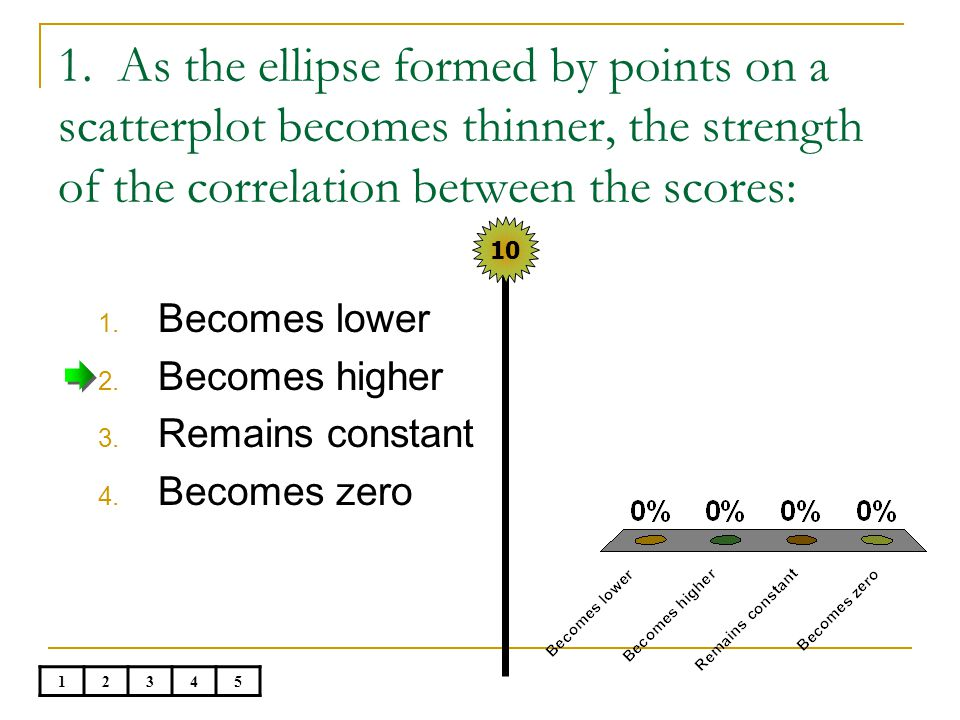 1. As the ellipse formed by points on a scatterplot becomes thinner, the strength of the correlation between the scores: