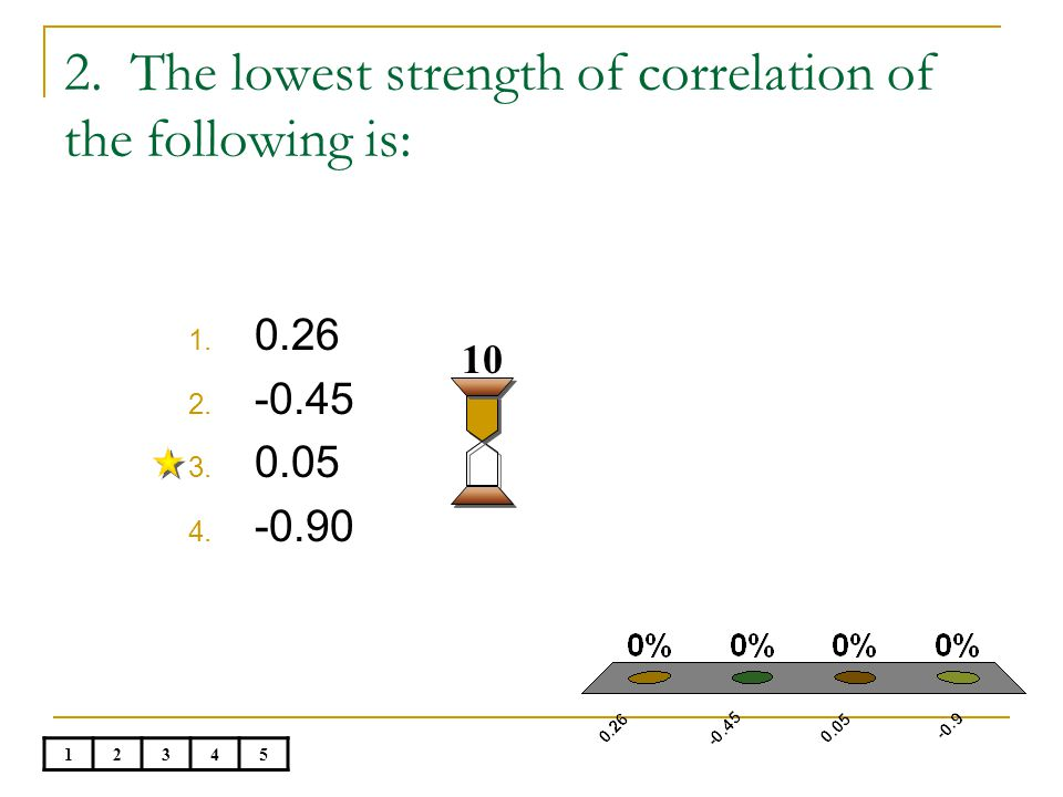 2. The lowest strength of correlation of the following is: