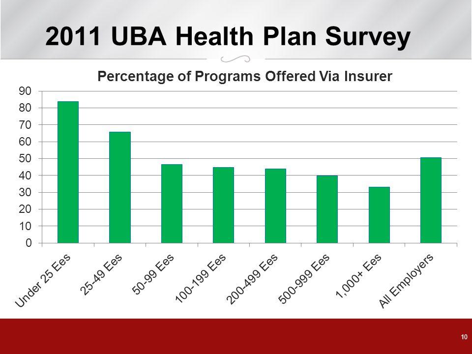 2011 UBA Health Plan Survey
