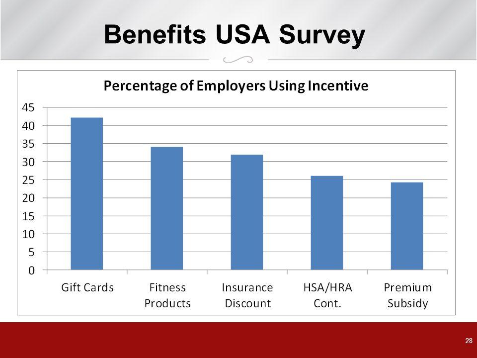 Benefits USA Survey