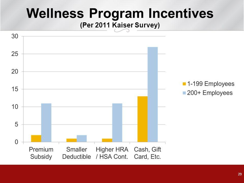 Wellness Program Incentives (Per 2011 Kaiser Survey)