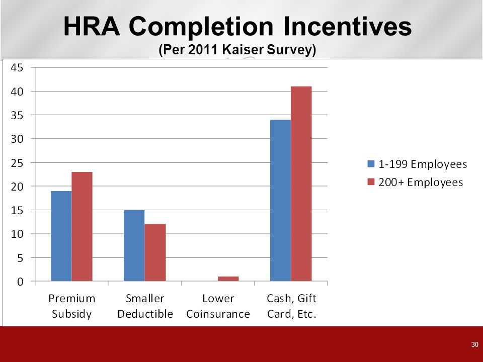 HRA Completion Incentives (Per 2011 Kaiser Survey)