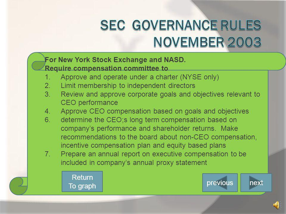 SEC Governance rules November 2003