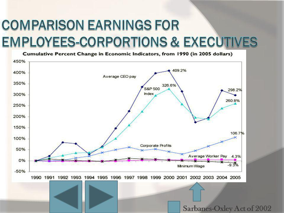 Comparison Earnings for Employees-corportions & executives
