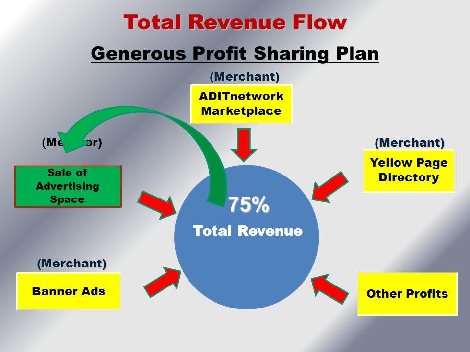 Generous Profit Sharing Plan