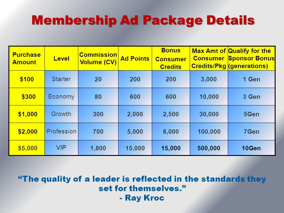 Membership Ad Package Details