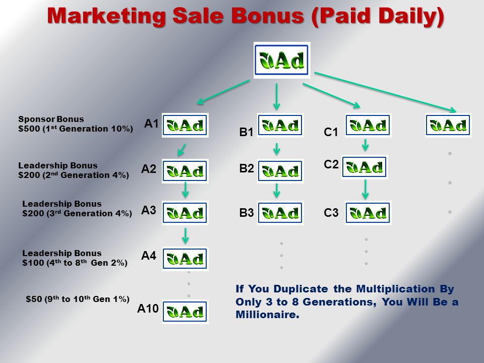 Marketing Sale Bonus (Paid Daily)