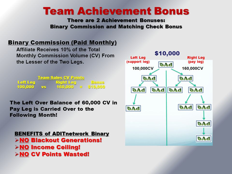 Team Achievement Bonus