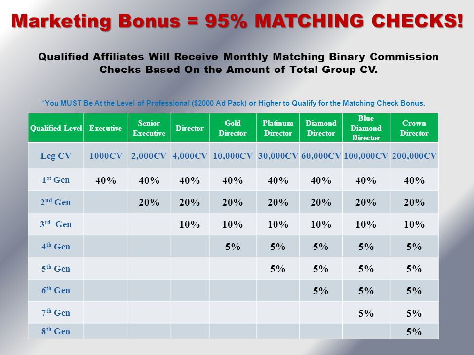 Marketing Bonus = 95% MATCHING CHECKS!