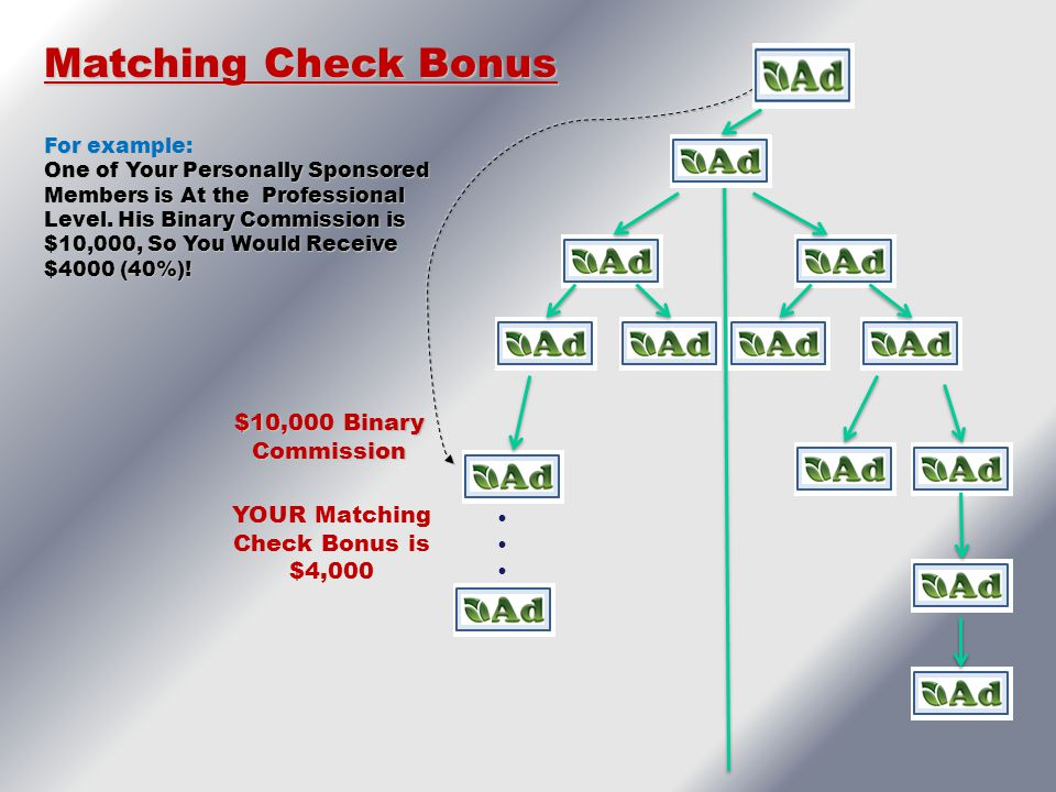 YOUR Matching Check Bonus is $4,000