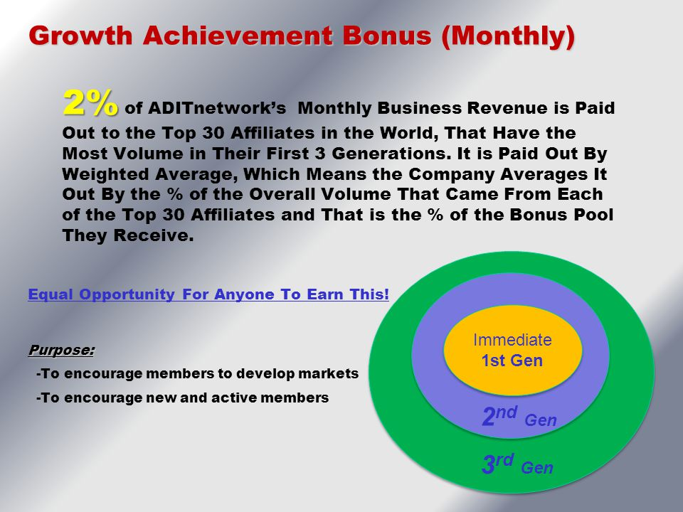 Growth Achievement Bonus (Monthly)