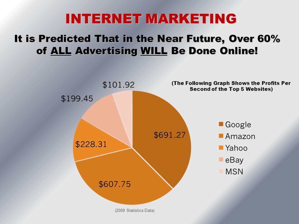 INTERNET MARKETING It is Predicted That in the Near Future, Over 60% of ALL Advertising WILL Be Done Online!