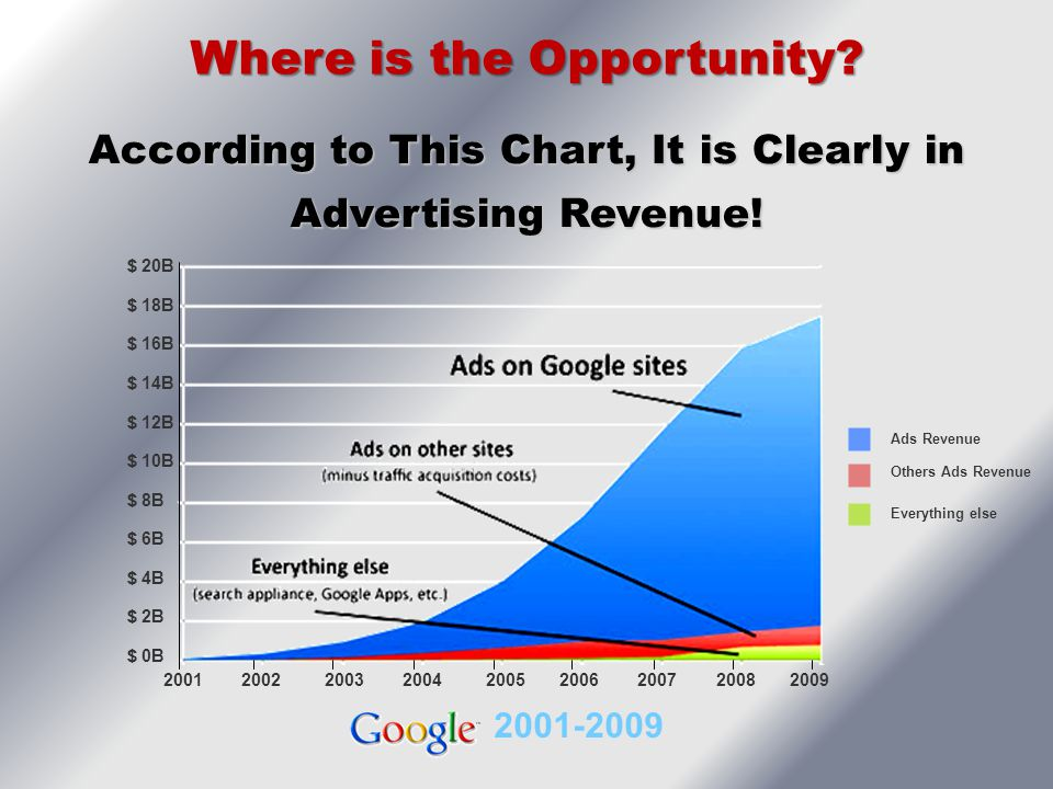 According to This Chart, It is Clearly in Advertising Revenue!